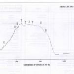 Niobate de lithium (IRS)